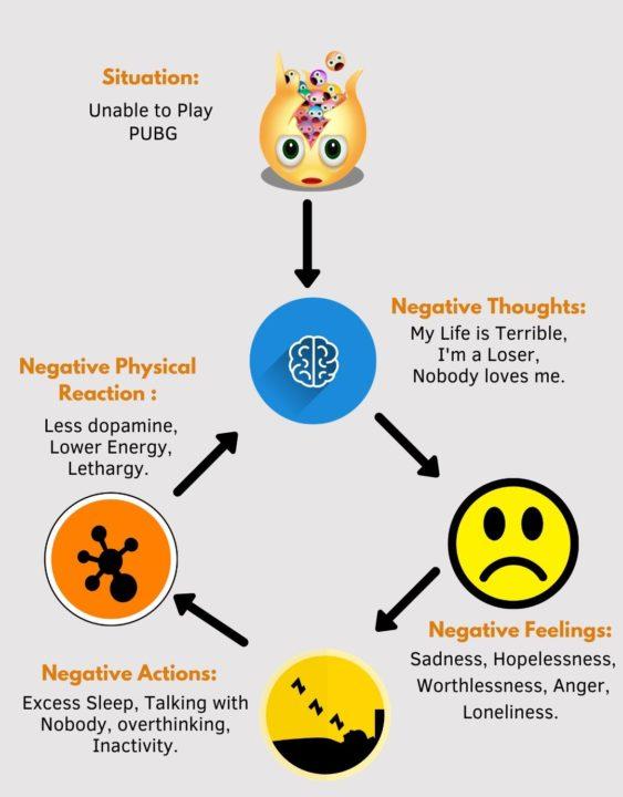 PUBG Addiction Negativity loop and depression